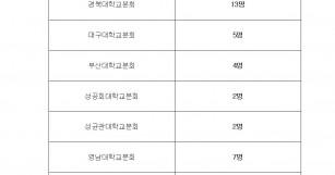 한국비정규교수노동조합 대의원선거 후보자 등록 양식