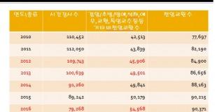 교육부의 '11.30 강사법 폐기 선언'에 대한 한…